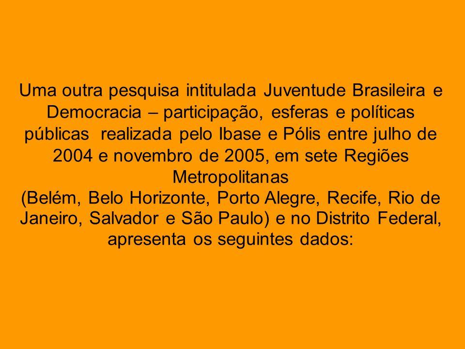 Uma outra pesquisa intitulada Juventude Brasileira e Democracia – participação, esferas e políticas públicas realizada pelo Ibase e Pólis entre julho