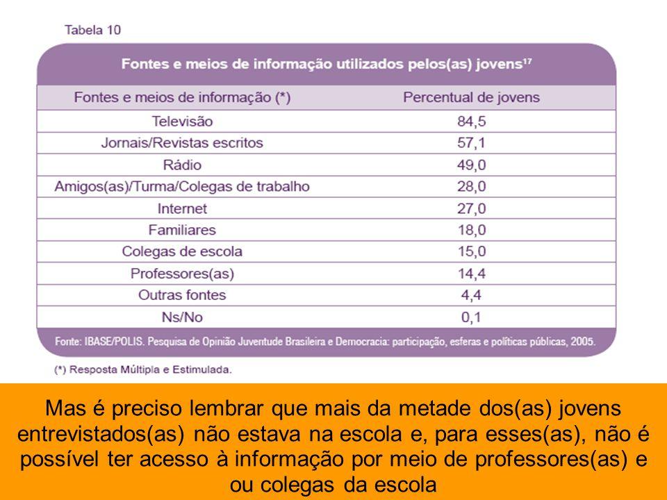Mas é preciso lembrar que mais da metade dos(as) jovens entrevistados(as) não estava na escola e, para esses(as), não é possível ter acesso à informaç