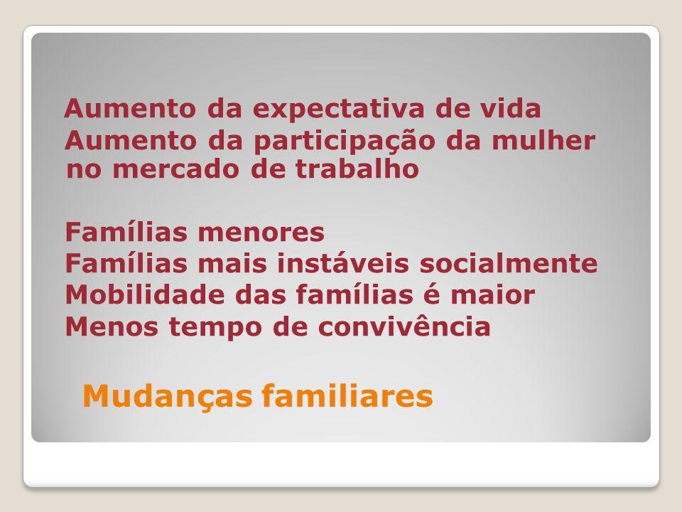 Aumento da expectativa de vida Aumento da participação da mulher no mercado de trabalho Famílias menores Famílias mais instáveis socialmente Mobilidade das famílias é maior Menos tempo de convivência Mudanças familiares