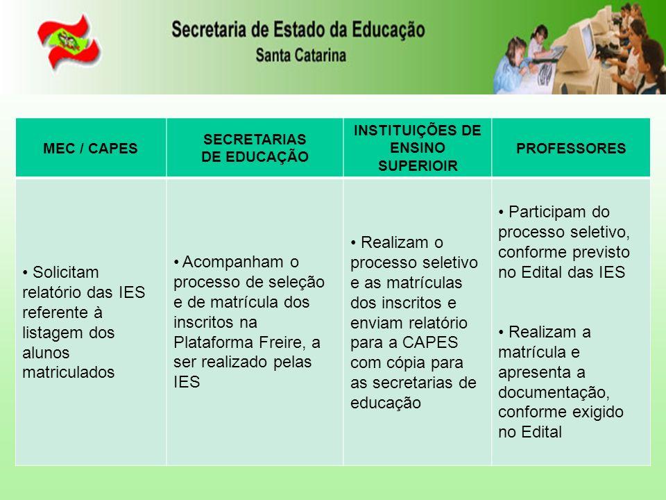 MEC / CAPES SECRETARIAS DE EDUCAÇÃO INSTITUIÇÕES DE ENSINO SUPERIOIR PROFESSORES Solicitam relatório das IES referente à listagem dos alunos matriculados Acompanham o processo de seleção e de matrícula dos inscritos na Plataforma Freire, a ser realizado pelas IES Realizam o processo seletivo e as matrículas dos inscritos e enviam relatório para a CAPES com cópia para as secretarias de educação Participam do processo seletivo, conforme previsto no Edital das IES Realizam a matrícula e apresenta a documentação, conforme exigido no Edital