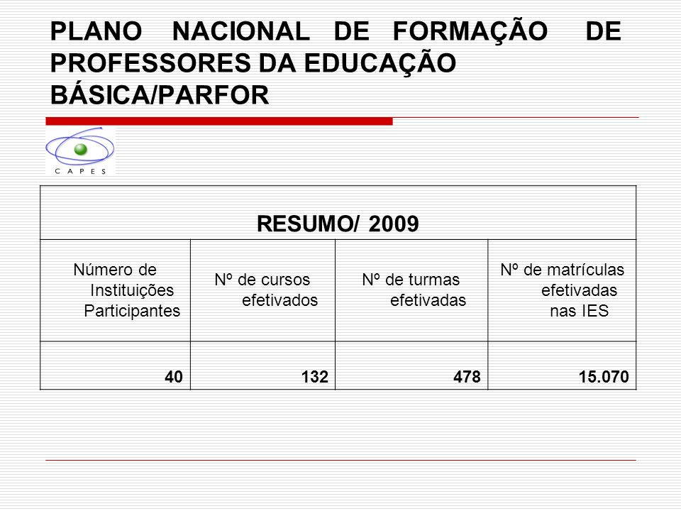 PLANO NACIONAL DE FORMAÇÃO DE PROFESSORES DA EDUCAÇÃO BÁSICA/PARFOR RESUMO/ 2009 Número de Instituições Participantes Nº de cursos efetivados Nº de tu