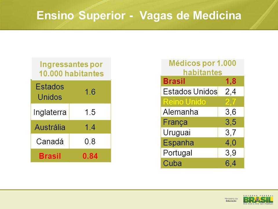Ensino Superior - Vagas de Medicina Estados Unidos 1.6 Inglaterra1.5 Austrália1.4 Canadá0.8 Brasil0.84 Médicos por 1.000 habitantes Brasil1,8 Estados