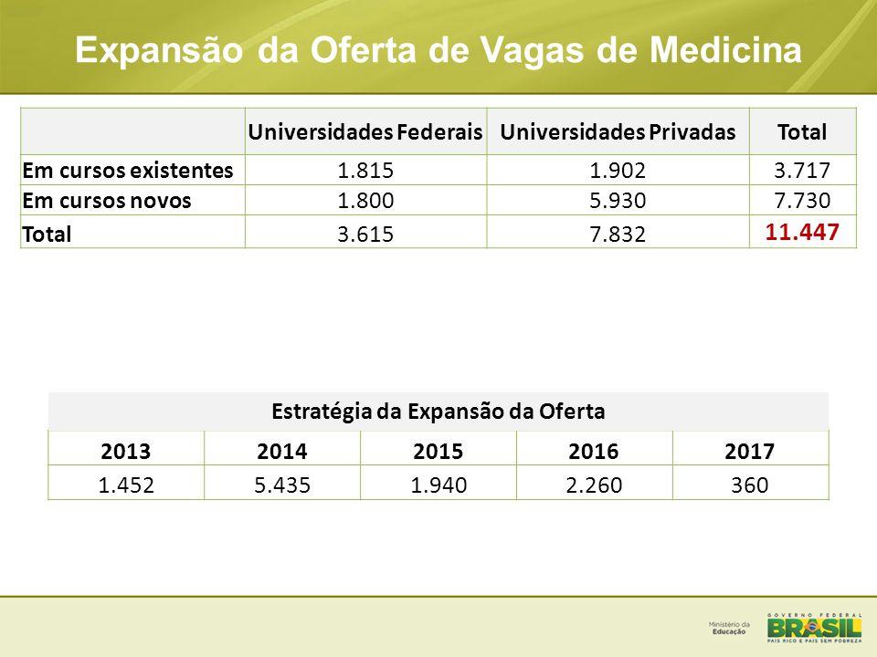 20132014201520162017 1.4525.4351.9402.260360 Expansão da Oferta de Vagas de Medicina Estratégia da Expansão da Oferta Universidades FederaisUniversida