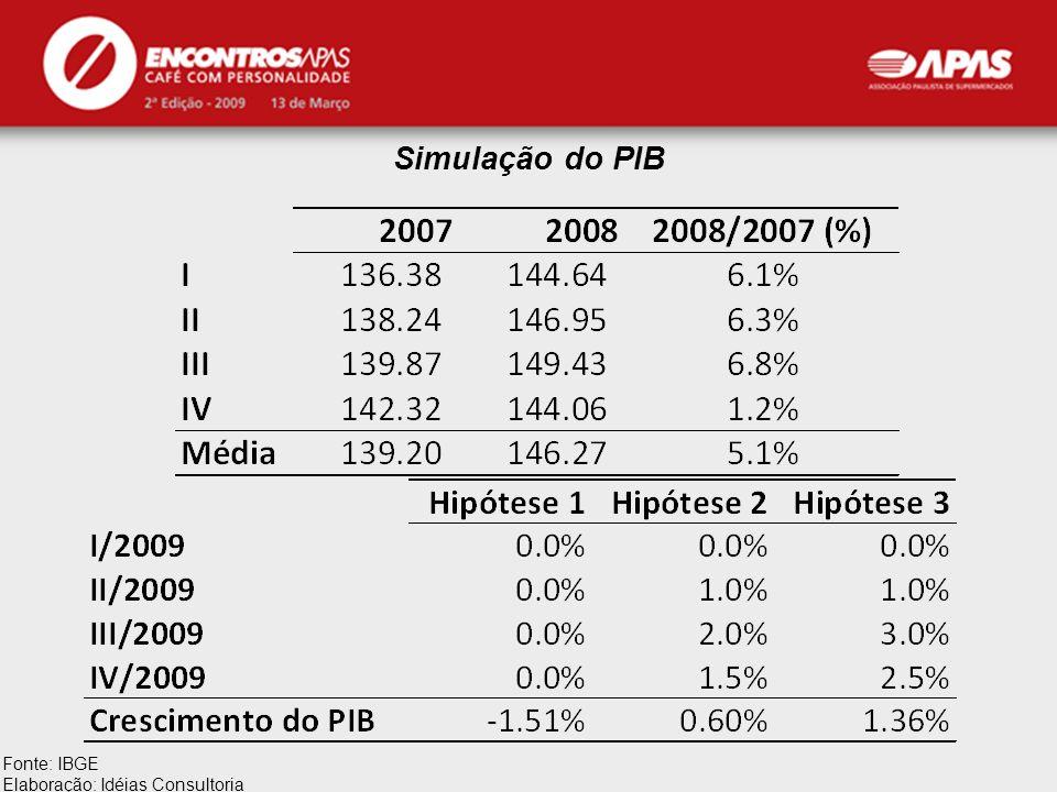 APAS Simulação do PIB Fonte: IBGE Elaboração: Idéias Consultoria