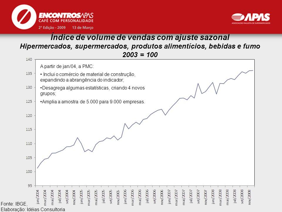 APAS Índice de volume de vendas com ajuste sazonal Hipermercados, supermercados, produtos alimentícios, bebidas e fumo 2003 = 100 Fonte: IBGE, Elabora