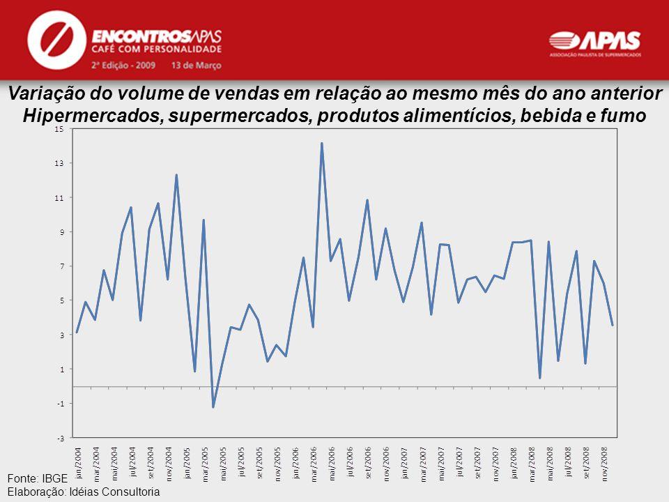 APAS Fonte: IBGE Elaboração: Idéias Consultoria Variação do volume de vendas em relação ao mesmo mês do ano anterior Hipermercados, supermercados, pro