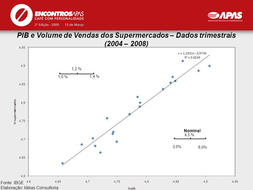 APAS Fonte: IBGE Elaboração: Idéias Consultoria PIB e Volume de Vendas dos Supermercados – Dados trimestrais (2004 – 2008) 1,0 % 1,4 % 1,2 % 3,0% 6,0%
