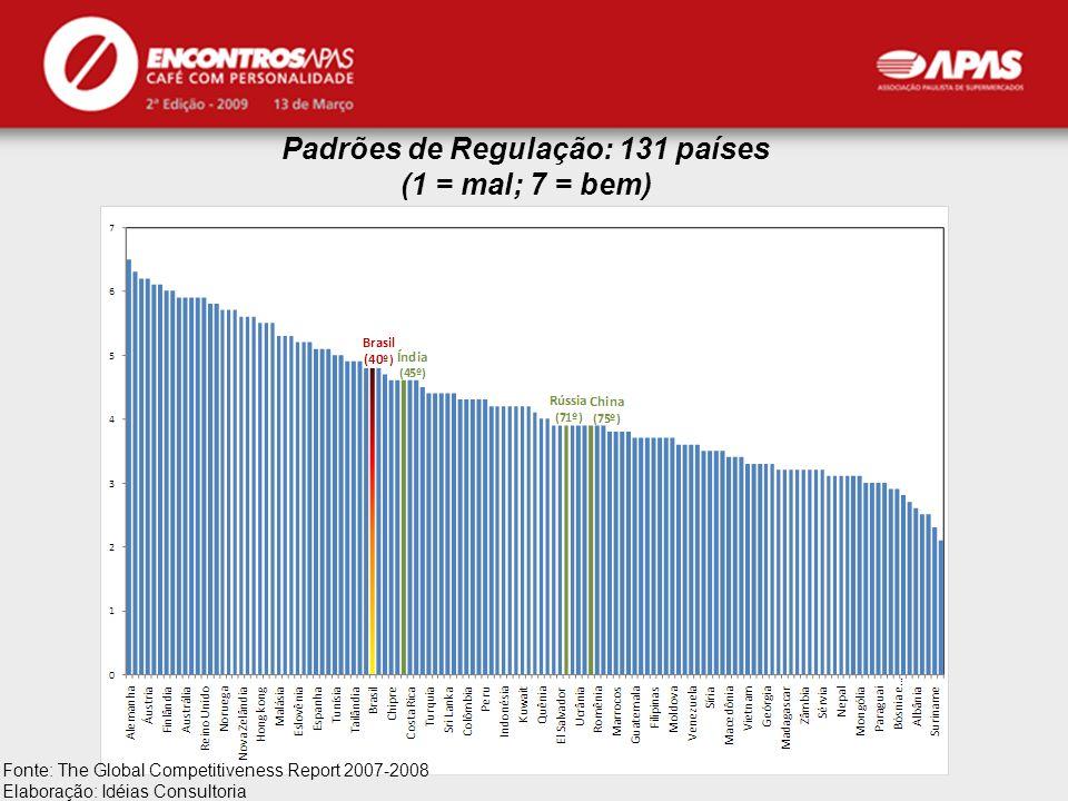 APAS Fonte: The Global Competitiveness Report 2007-2008 Elaboração: Idéias Consultoria Padrões de Regulação: 131 países (1 = mal; 7 = bem)