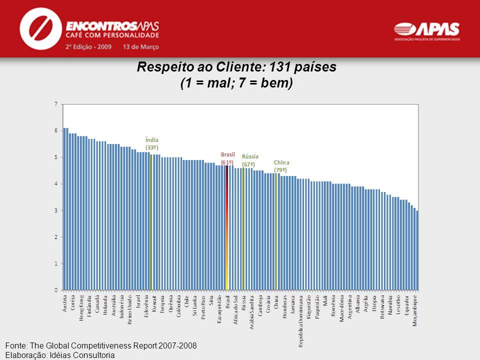 APAS Fonte: The Global Competitiveness Report 2007-2008 Elaboração: Idéias Consultoria Respeito ao Cliente: 131 países (1 = mal; 7 = bem)