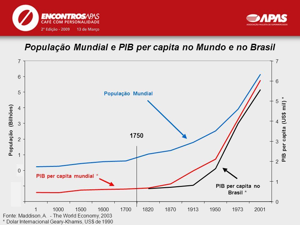 APAS População Mundial e PIB per capita no Mundo e no Brasil Fonte: Maddison, A. - The World Economy, 2003 * Dolar Internacional Geary-Khamis, US$ de