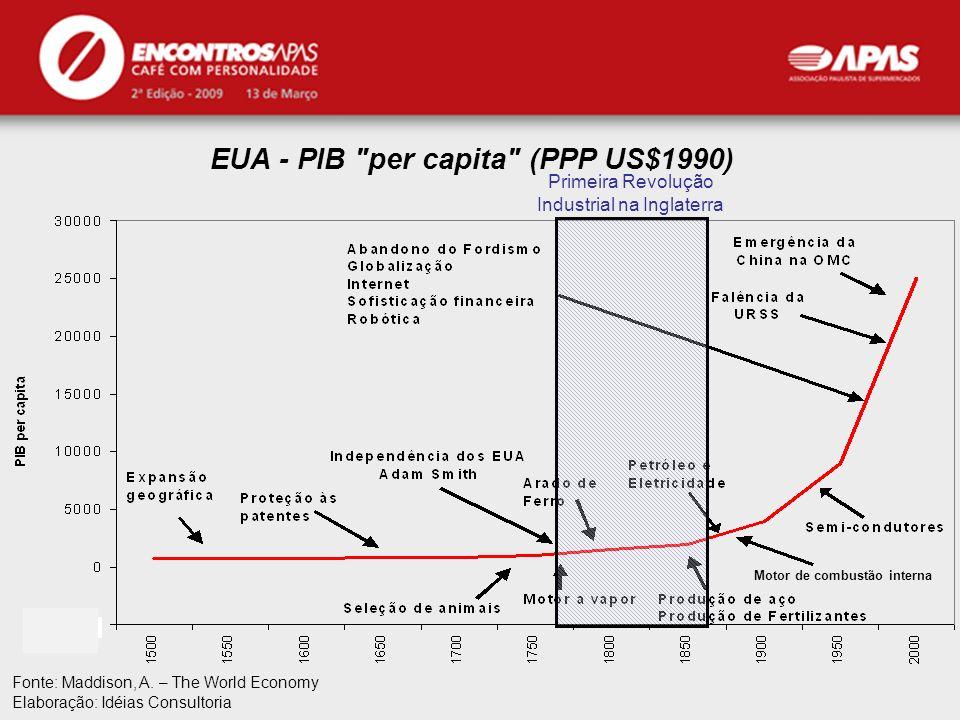 APAS EUA - PIB
