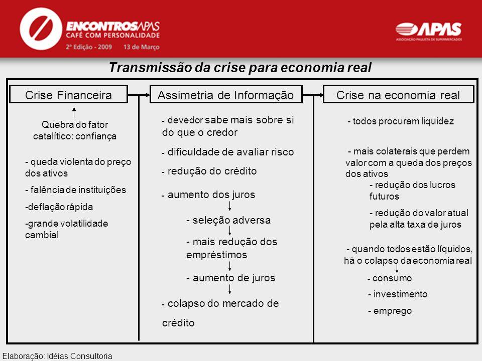 APAS Transmissão da crise para economia real Crise FinanceiraAssimetria de InformaçãoCrise na economia real ـ devedor sabe mais sobre si do que o cred