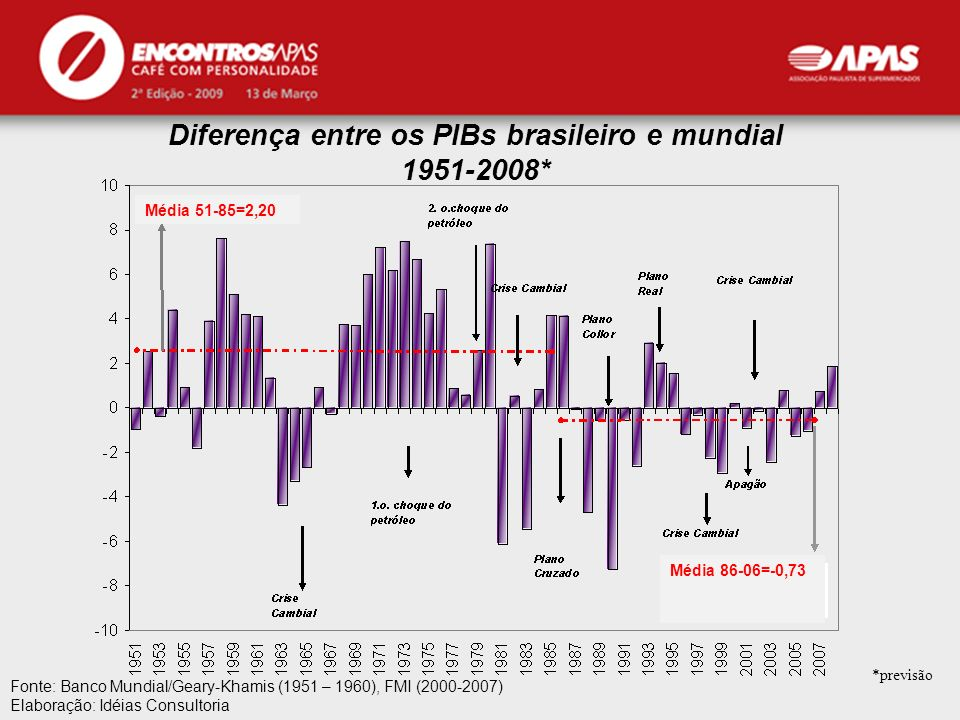 APAS Diferença entre os PIBs brasileiro e mundial 1951-2008* Fonte: Banco Mundial/Geary-Khamis (1951 – 1960), FMI (2000-2007) Elaboração: Idéias Consu