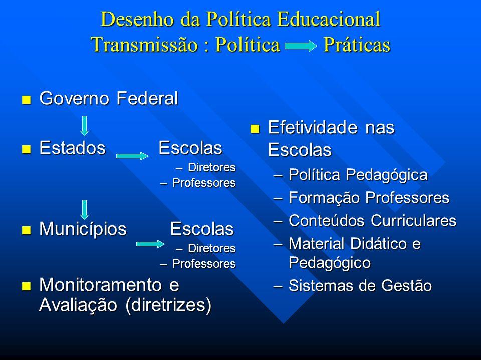 Desenho da Política Educacional Transmissão : Política Práticas Governo Federal Governo Federal Estados Escolas Estados Escolas –Diretores –Professores Municípios Escolas Municípios Escolas –Diretores –Professores Monitoramento e Avaliação (diretrizes) Monitoramento e Avaliação (diretrizes) Efetividade nas Escolas –Política Pedagógica –Formação Professores –Conteúdos Curriculares –Material Didático e Pedagógico –Sistemas de Gestão