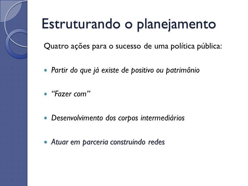 Estruturando o planejamento Quatro ações para o sucesso de uma política pública: Partir do que já existe de positivo ou patrimônio Fazer com Desenvolv