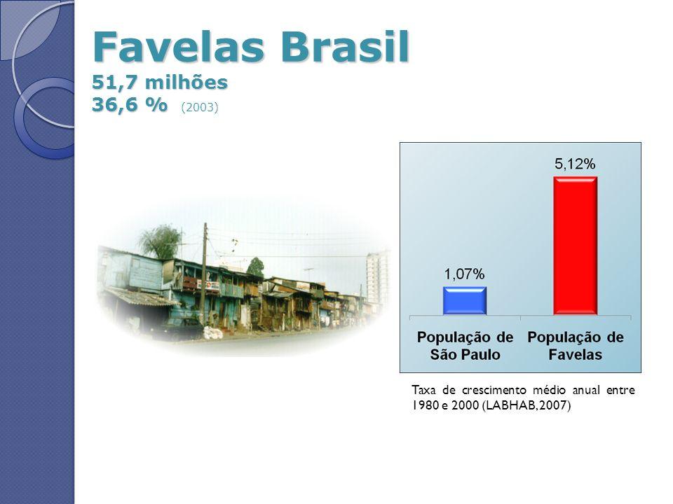 Favelas Brasil 51,7 milhões 36,6 % Favelas Brasil 51,7 milhões 36,6 % (2003) Taxa de crescimento médio anual entre 1980 e 2000 (LABHAB, 2007)