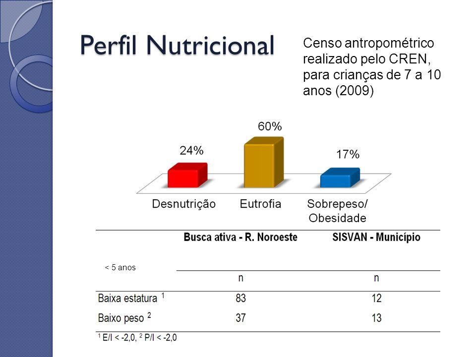Perfil Nutricional < 5 anos Censo antropométrico realizado pelo CREN, para crianças de 7 a 10 anos (2009)