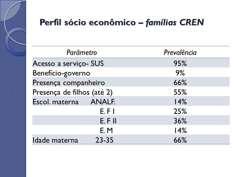 Perfil sócio econômico – famílias CREN ParâmetroPrevalência Acesso a serviço- SUS95% Benefício-governo9% Presença companheiro66% Presença de filhos (a