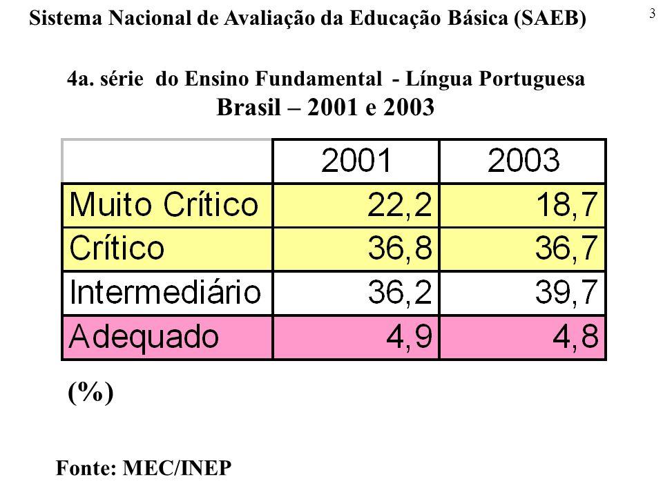 3 4a. série do Ensino Fundamental - Língua Portuguesa Brasil – 2001 e 2003 Sistema Nacional de Avaliação da Educação Básica (SAEB) Fonte: MEC/INEP (%)