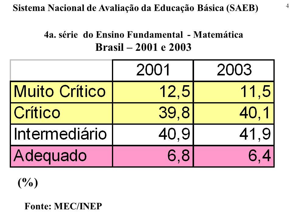 4 Sistema Nacional de Avaliação da Educação Básica (SAEB) Fonte: MEC/INEP 4a. série do Ensino Fundamental - Matemática Brasil – 2001 e 2003 (%)