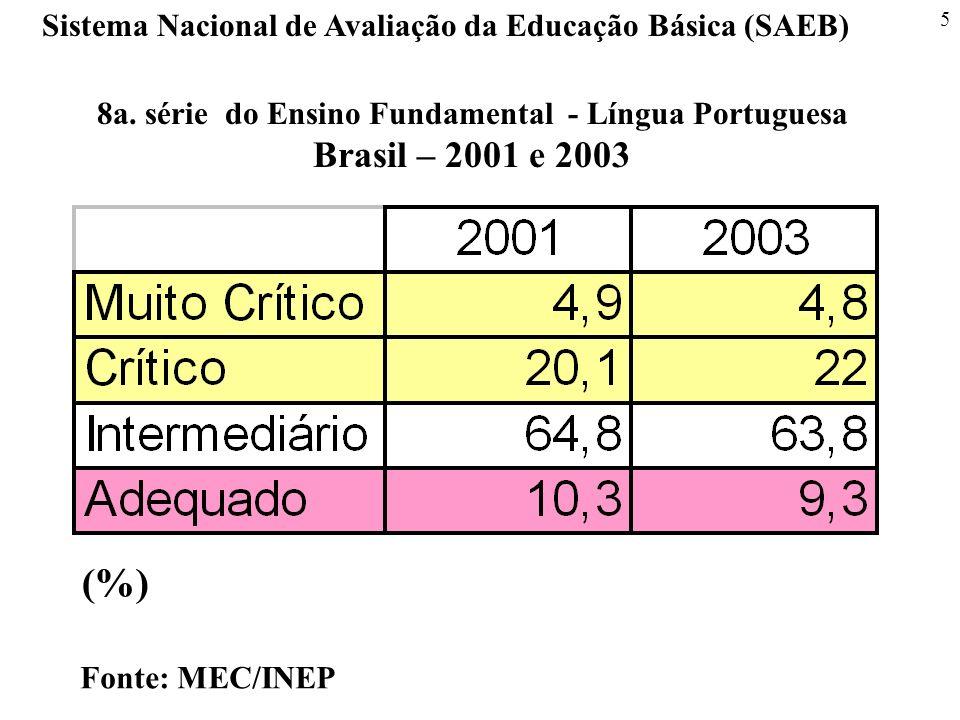 5 Sistema Nacional de Avaliação da Educação Básica (SAEB) Fonte: MEC/INEP 8a. série do Ensino Fundamental - Língua Portuguesa Brasil – 2001 e 2003 (%)