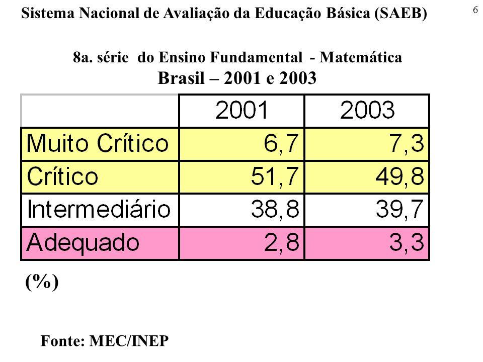 6 Sistema Nacional de Avaliação da Educação Básica (SAEB) Fonte: MEC/INEP 8a. série do Ensino Fundamental - Matemática Brasil – 2001 e 2003 (%)