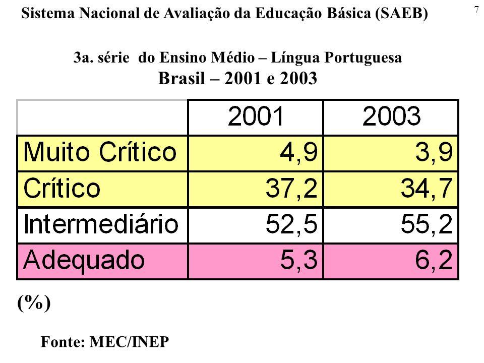 7 Sistema Nacional de Avaliação da Educação Básica (SAEB) Fonte: MEC/INEP 3a. série do Ensino Médio – Língua Portuguesa Brasil – 2001 e 2003 (%)