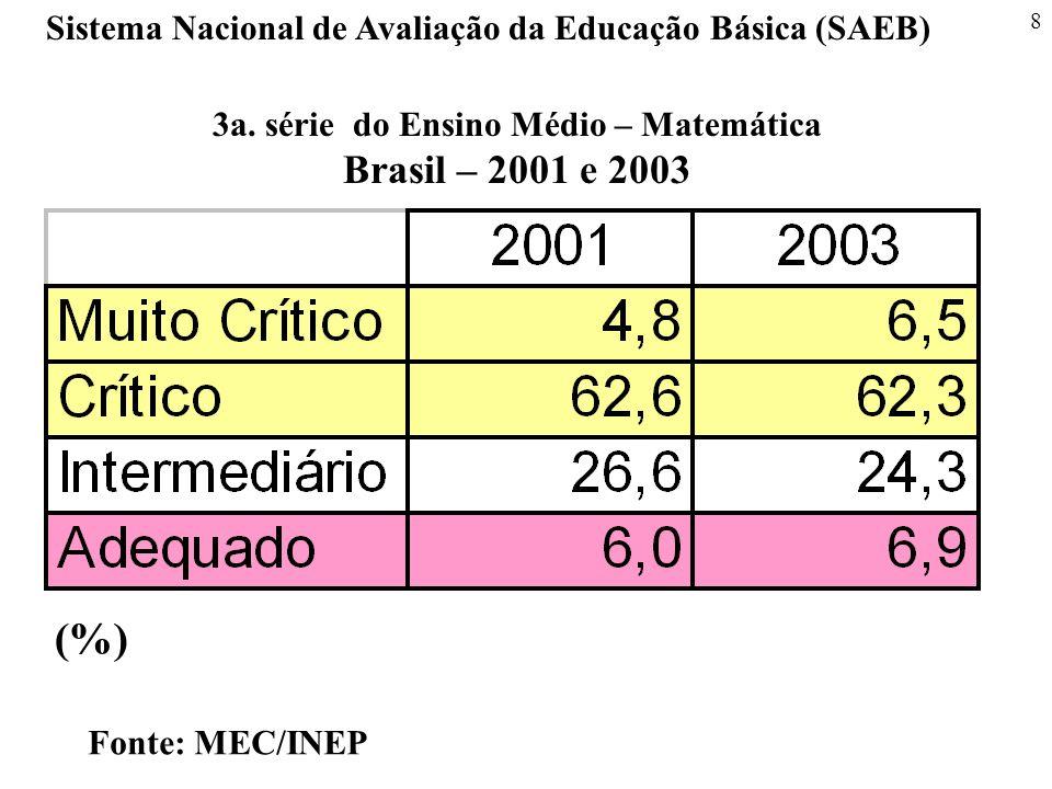 8 Sistema Nacional de Avaliação da Educação Básica (SAEB) Fonte: MEC/INEP 3a. série do Ensino Médio – Matemática Brasil – 2001 e 2003 (%)