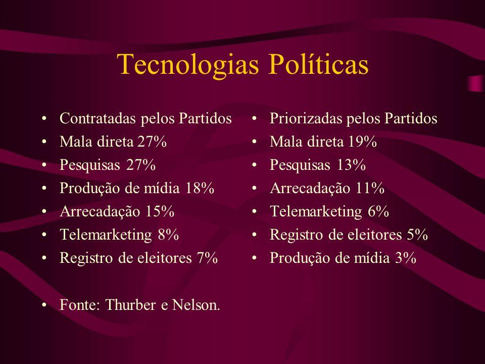 Tecnologias Políticas Contratadas pelos Partidos Mala direta 27% Pesquisas 27% Produção de mídia 18% Arrecadação 15% Telemarketing 8% Registro de elei