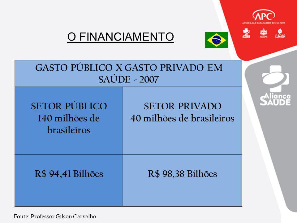 O FINANCIAMENTO GASTO PÚBLICO X GASTO PRIVADO EM SAÚDE - 2007 SETOR PÚBLICO 140 milhões de brasileiros SETOR PRIVADO 40 milhões de brasileiros R$ 94,4