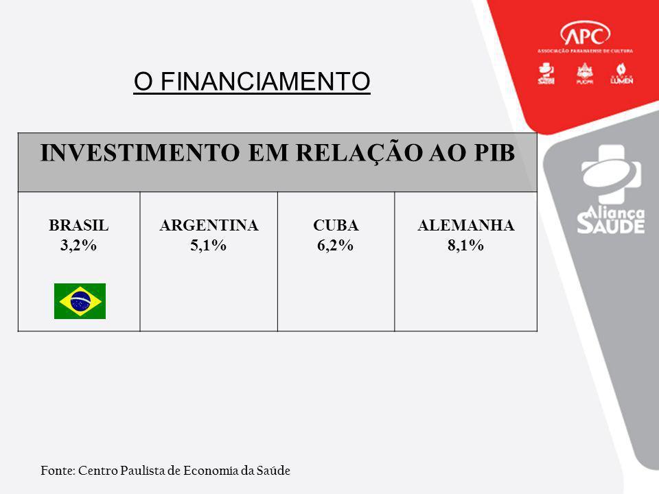 O FINANCIAMENTO INVESTIMENTO EM RELAÇÃO AO PIB BRASIL 3,2% ARGENTINA 5,1% CUBA 6,2% ALEMANHA 8,1% Fonte: Centro Paulista de Economia da Saúde
