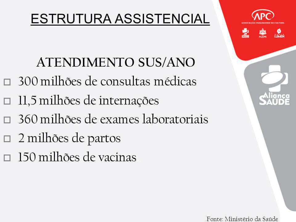 ESTRUTURA ASSISTENCIAL Fonte: Ministério da Saúde ATENDIMENTO SUS/ANO 300 milhões de consultas médicas 11,5 milhões de internações 360 milhões de exam