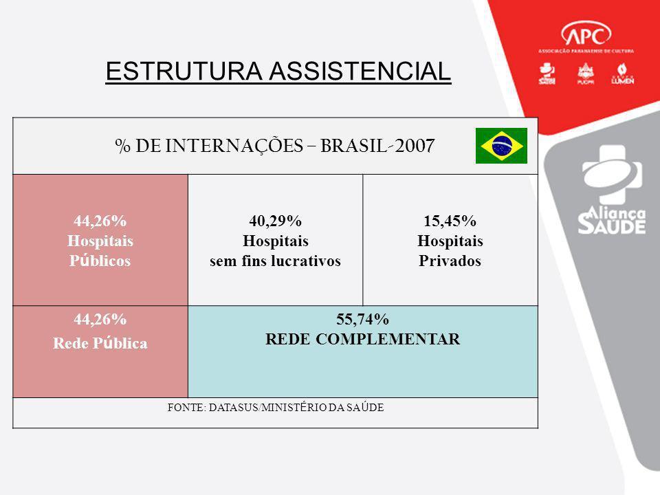 ESTRUTURA ASSISTENCIAL % DE INTERNAÇÕES – BRASIL-2007 44,26% Hospitais P ú blicos 40,29% Hospitais sem fins lucrativos 15,45% Hospitais Privados 44,26