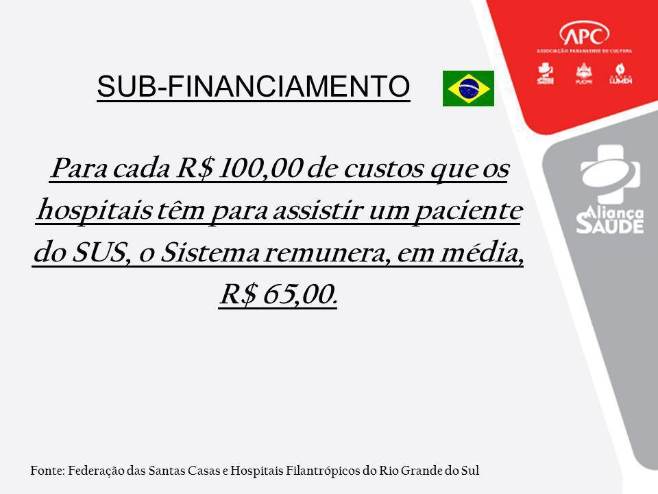 SUB-FINANCIAMENTO Para cada R$ 100,00 de custos que os hospitais têm para assistir um paciente do SUS, o Sistema remunera, em média, R$ 65,00. Fonte: