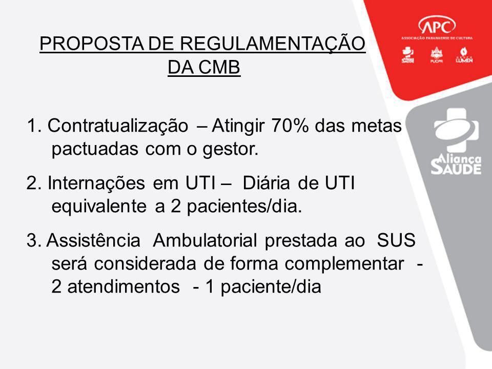 PROPOSTA DE REGULAMENTAÇÃO DA CMB 1. Contratualização – Atingir 70% das metas pactuadas com o gestor. 2. Internações em UTI – Diária de UTI equivalent