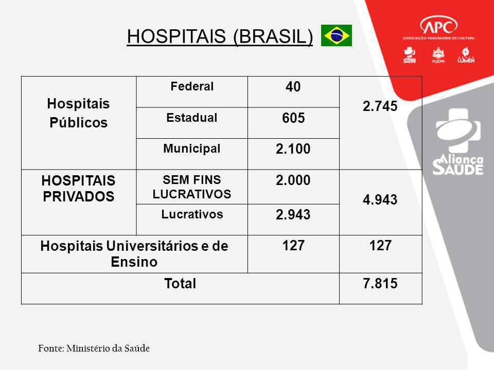 HOSPITAIS (BRASIL) Hospitais Públicos Federal 40 2.745 Estadual 605 Municipal 2.100 HOSPITAIS PRIVADOS SEM FINS LUCRATIVOS 2.000 4.943 Lucrativos 2.94