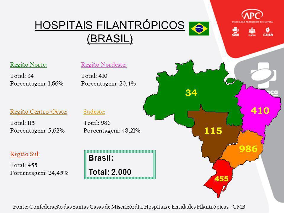 HOSPITAIS FILANTRÓPICOS (BRASIL) Região Norte: Total: 34 Porcentagem: 1,66% Região Nordeste: Total: 410 Porcentagem: 20,4% Região Centro-Oeste: Total: