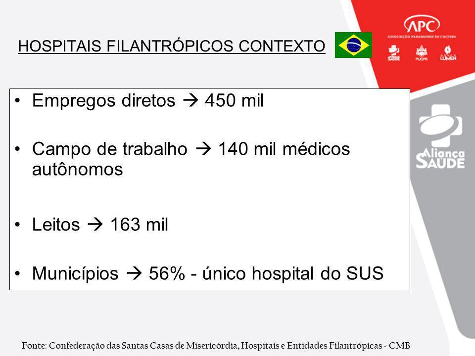 HOSPITAIS FILANTRÓPICOS CONTEXTO Empregos diretos 450 mil Campo de trabalho 140 mil médicos autônomos Leitos 163 mil Municípios 56% - único hospital d
