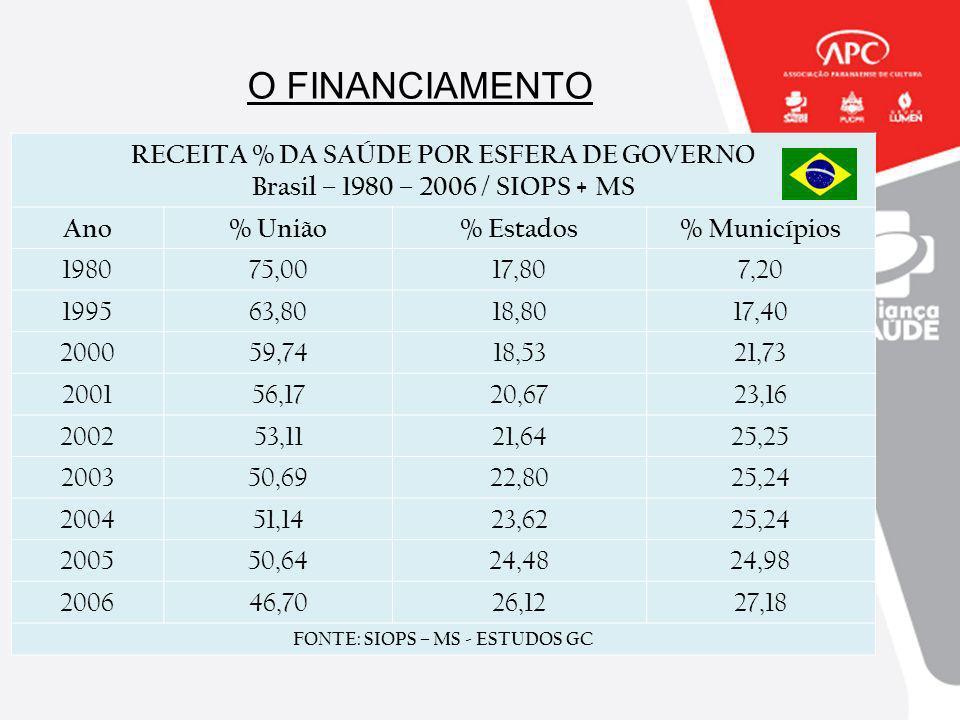 O FINANCIAMENTO RECEITA % DA SAÚDE POR ESFERA DE GOVERNO Brasil – 1980 – 2006 / SIOPS + MS Ano% União% Estados% Municípios 198075,0017,807,20 199563,8