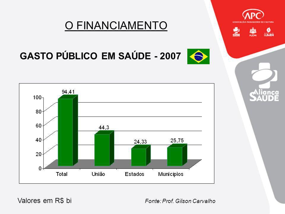 O FINANCIAMENTO GASTO PÚBLICO EM SAÚDE - 2007 Valores em R$ bi Fonte: Prof. Gilson Carvalho