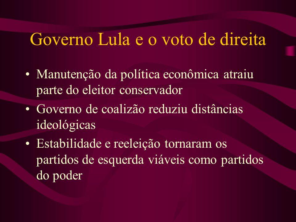 Governo Lula e o voto de direita Manutenção da política econômica atraiu parte do eleitor conservador Governo de coalizão reduziu distâncias ideológic