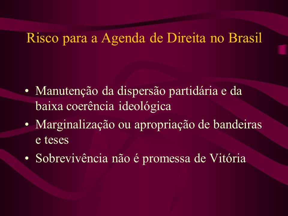 Risco para a Agenda de Direita no Brasil Manutenção da dispersão partidária e da baixa coerência ideológica Marginalização ou apropriação de bandeiras