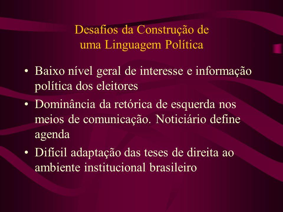 Desafios da Construção de uma Linguagem Política Baixo nível geral de interesse e informação política dos eleitores Dominância da retórica de esquerda