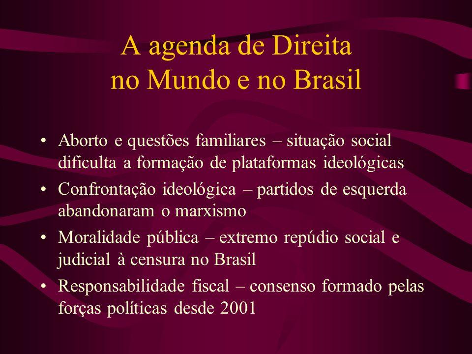 A agenda de Direita no Mundo e no Brasil Aborto e questões familiares – situação social dificulta a formação de plataformas ideológicas Confrontação i