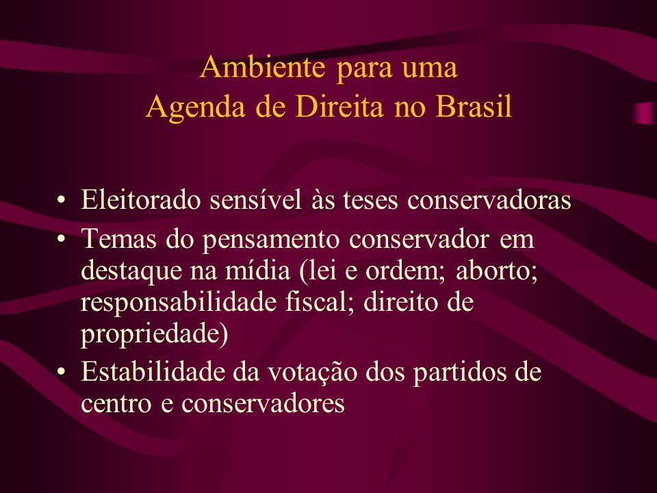 Ambiente para uma Agenda de Direita no Brasil Eleitorado sensível às teses conservadoras Temas do pensamento conservador em destaque na mídia (lei e o