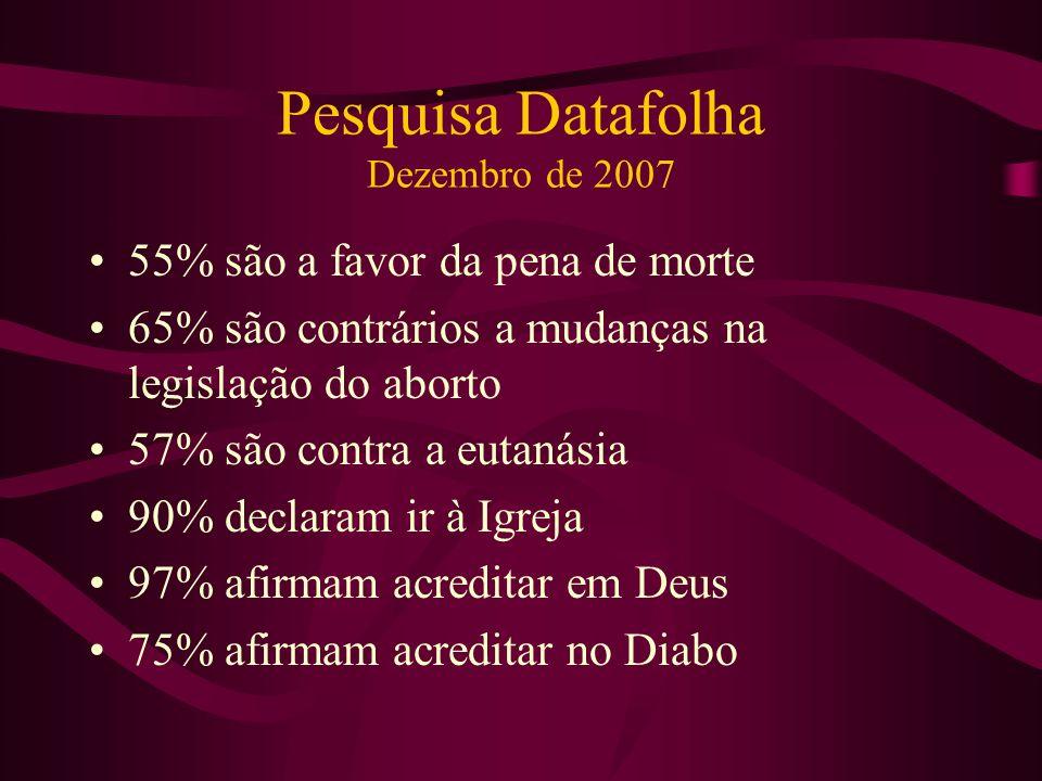 Pesquisa Datafolha Dezembro de 2007 55% são a favor da pena de morte 65% são contrários a mudanças na legislação do aborto 57% são contra a eutanásia