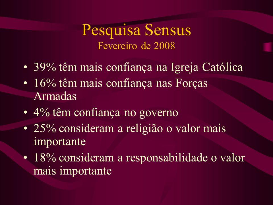 Pesquisa Sensus Fevereiro de 2008 39% têm mais confiança na Igreja Católica 16% têm mais confiança nas Forças Armadas 4% têm confiança no governo 25%