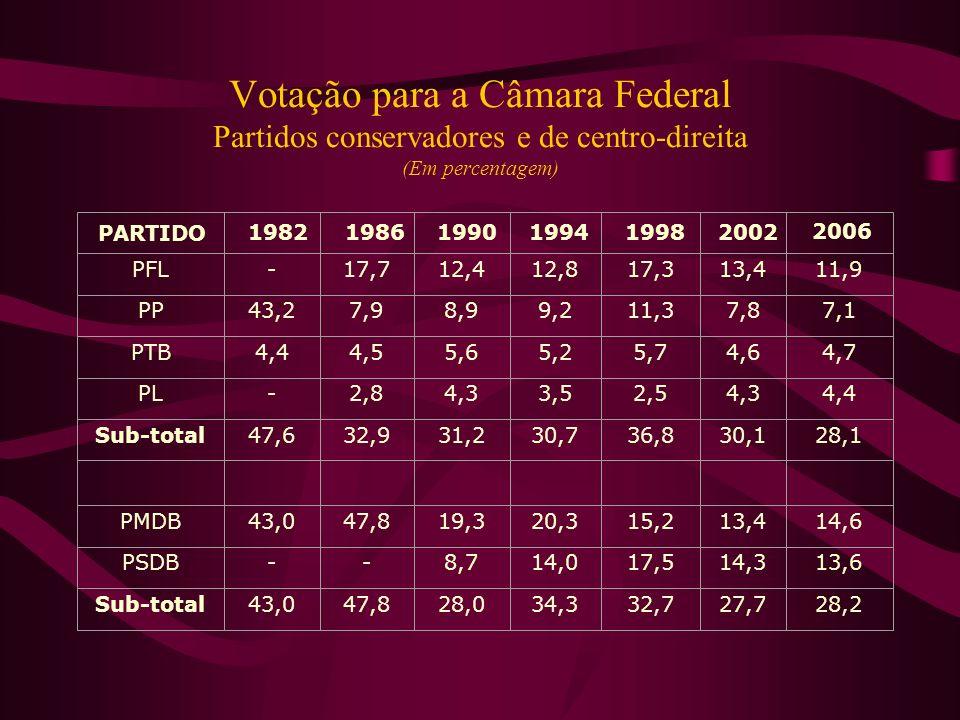 Votação para a Câmara Federal Partidos conservadores e de centro-direita (Em percentagem) PFL-17,712,412,817,313,411,9 PP43,27,98,99,211,37,87,1 PTB4,