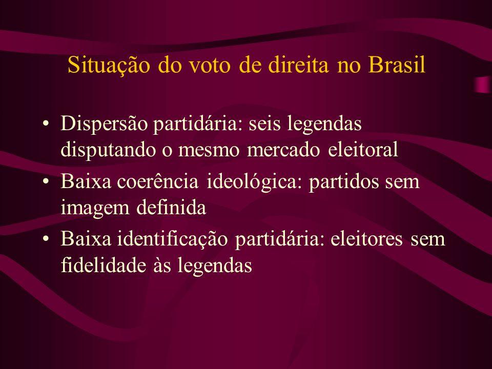 Situação do voto de direita no Brasil Dispersão partidária: seis legendas disputando o mesmo mercado eleitoral Baixa coerência ideológica: partidos se