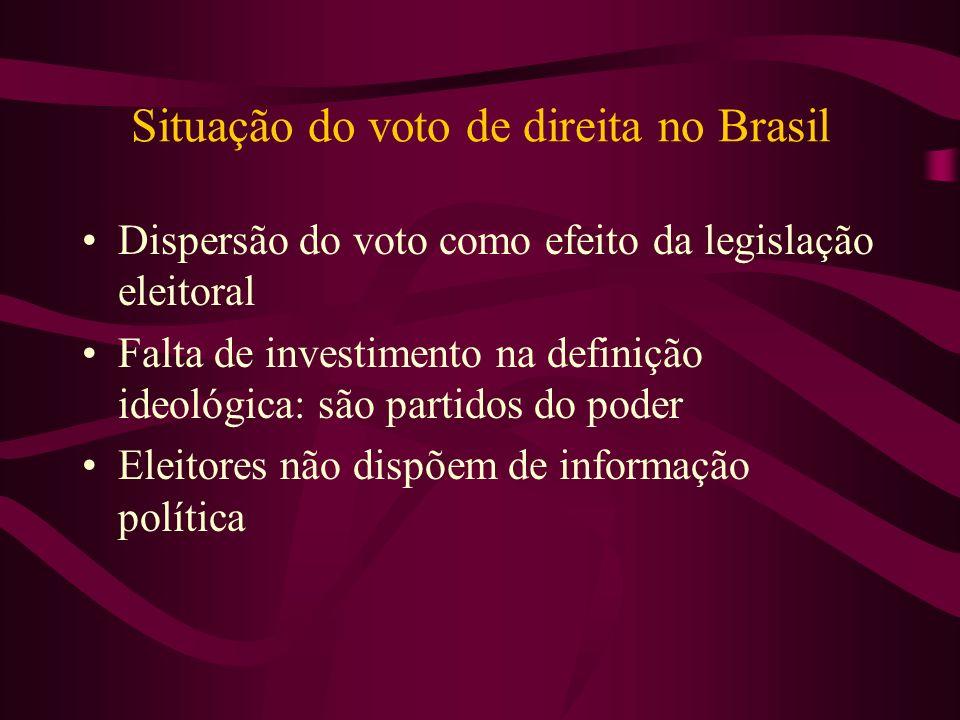Situação do voto de direita no Brasil Dispersão do voto como efeito da legislação eleitoral Falta de investimento na definição ideológica: são partido